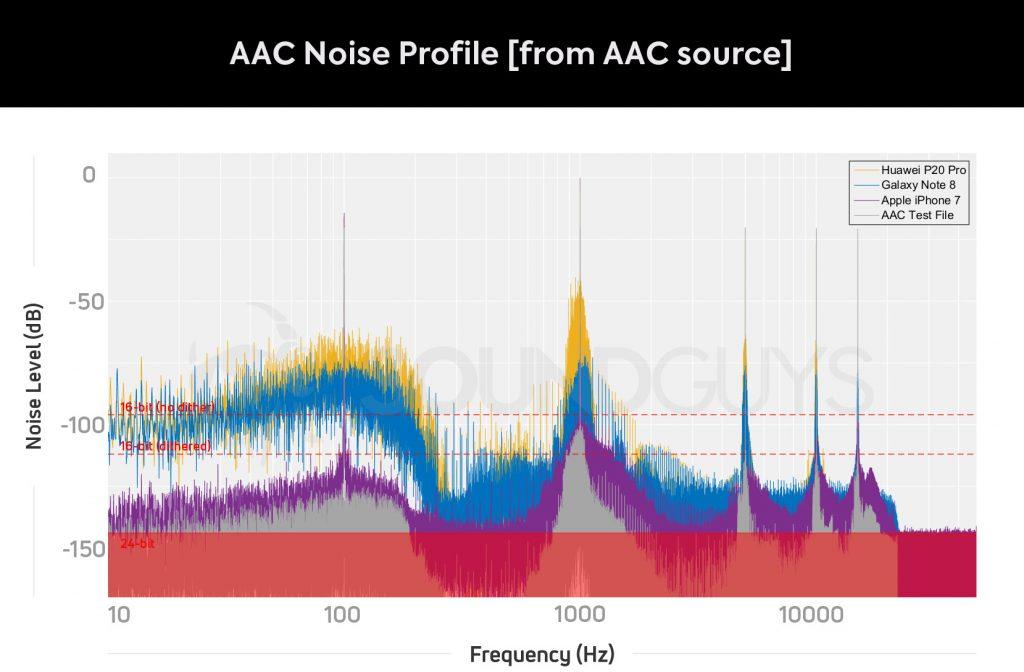 Le guide ultime des écouteurs Bluetooth: AAC uniquement acceptable sur les téléphones Apple