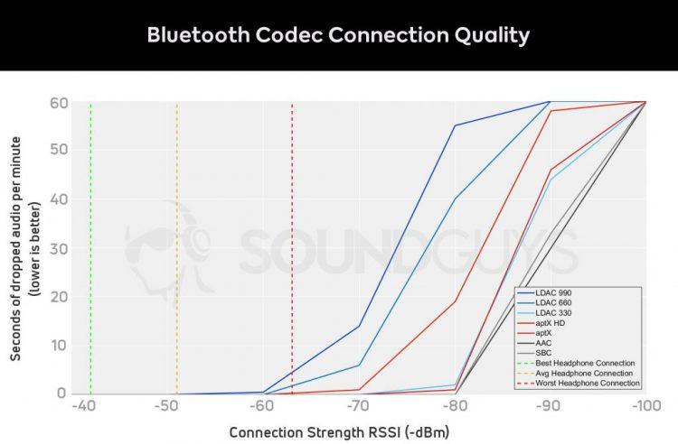 Nous avons testé LDAC avec le WH-1000XM3 et nous vous recommandons d'utiliser le paramètre 660kbps pour de meilleurs résultats.