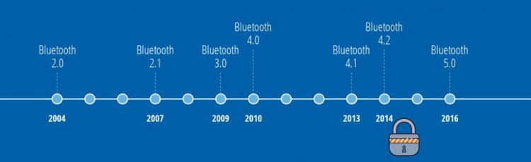 Le Bluetooth est-il devenu sécurisé ?