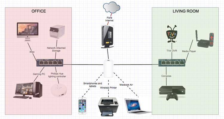 Qu'est-ce qu'un routeur et comment en utiliser un: FAQ pour les débutants