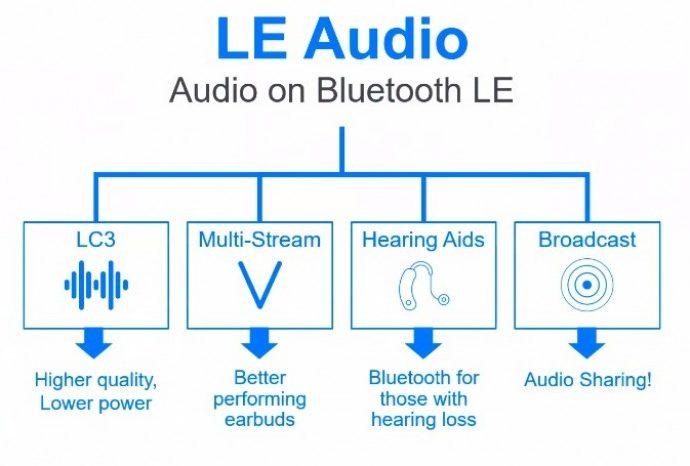 Qu'est-ce que Bluetooth LE Audio?